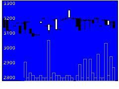9049京福電の株価チャート
