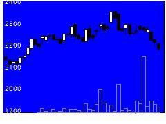 9052山陽電の株式チャート
