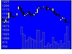 9055アルプス物流の株価チャート