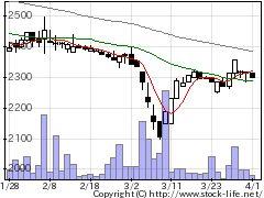 9057遠州トラックの株式チャート