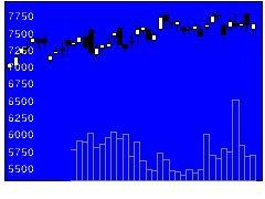9058トランコムの株式チャート