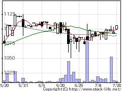 9059カンダの株価チャート
