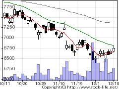 9062日本通運の株式チャート