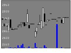 9063岡県運送の株価チャート