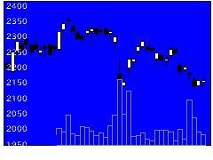 9064ヤマトHDの株価チャート