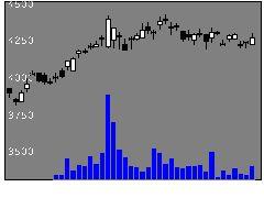 9065山九の株価チャート