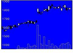 9066日新の株価チャート