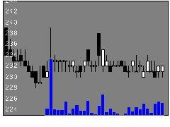 9067丸運の株価チャート