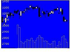 9068丸全昭和運輸の株式チャート