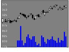 9069センコーHDの株式チャート