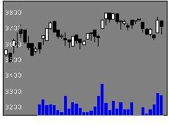 9070トナミHDの株式チャート