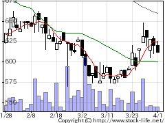 9073京極運輸商事の株式チャート