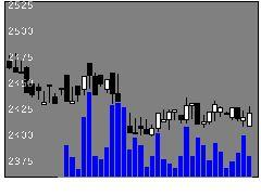 9074日本石油輸送の株価チャート