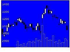 9075福山通運の株式チャート