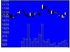 9076セイノーHDの株価チャート
