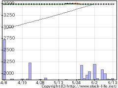 9077名鉄運の株価チャート