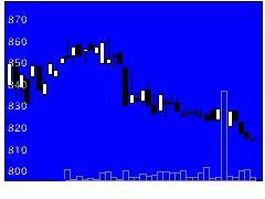 9078エスラインの株価チャート