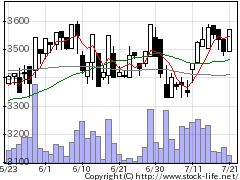 9081神奈川中央交通の株価チャート