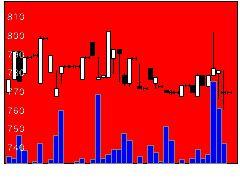 9082大和自の株価チャート