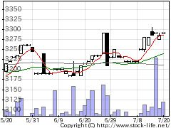 9083神姫バスの株価チャート