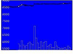9086日立物流の株式チャート