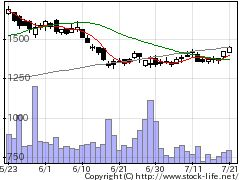 9090丸和運機関の株価チャート