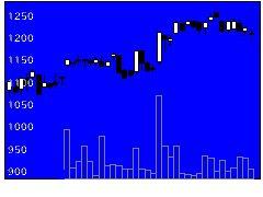 9099C&Fロジの株式チャート