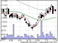 9099C&Fロジの株価チャート