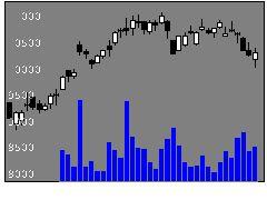 9101郵船の株式チャート