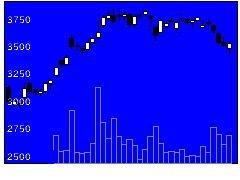 9104商船三井の株価チャート