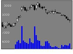 9107川崎汽の株式チャート