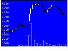 9110ユナイテド海の株価チャート