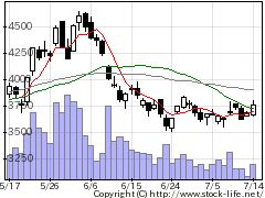 9110NSユナイテッド海運の株価チャート