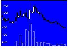 9115明治海の株式チャート