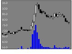 9119飯野海の株価チャート