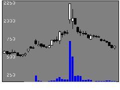 9127玉井船の株価チャート
