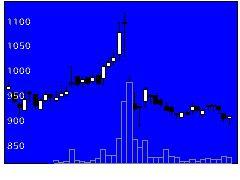9130共栄タンカーの株式チャート