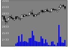 9142JR九州の株式チャート