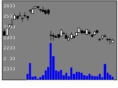 9143SGHDの株式チャート