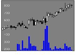 9145ビイングHDの株式チャート
