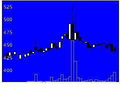9171栗林商船の株価チャート