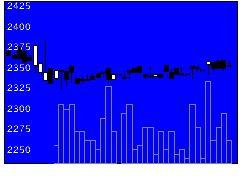 9173東海汽の株価チャート