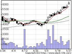 9179川崎近海の株価チャート
