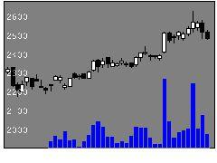 9201日本航空の株式チャート
