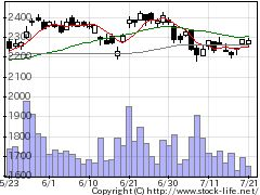 9201JALの株式チャート