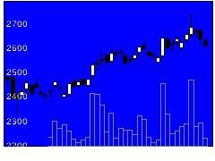 9202ANAホールディングスの株価チャート
