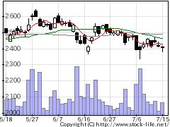 9202ANAホールディングスの株式チャート