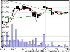 9206SFJの株価チャート