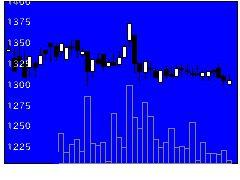 9232パスコの株価チャート