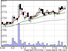 9233アジア航測の株価チャート
